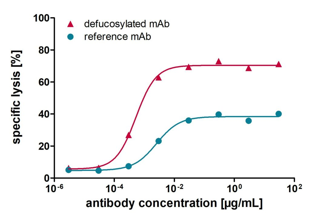 dose-dependent cytotoxicity curves of test and reference antibody